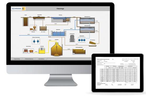 Screens Prozessleitsystem