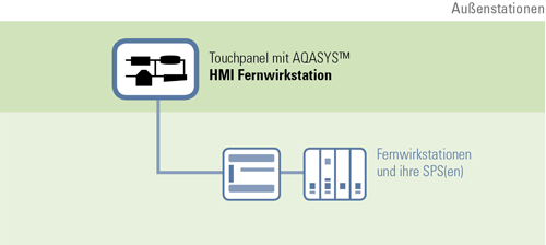 HMI Fernwirkstation