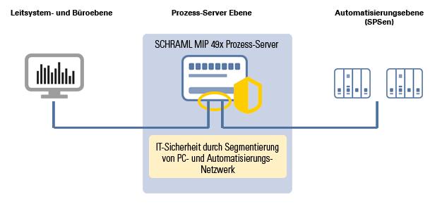 Grafik MIP Netzwerktrennung
