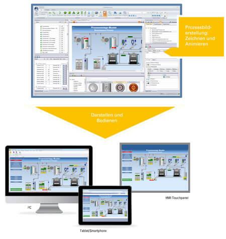 Bild Zeichnen und Bedienen mit Prozessbildeditor