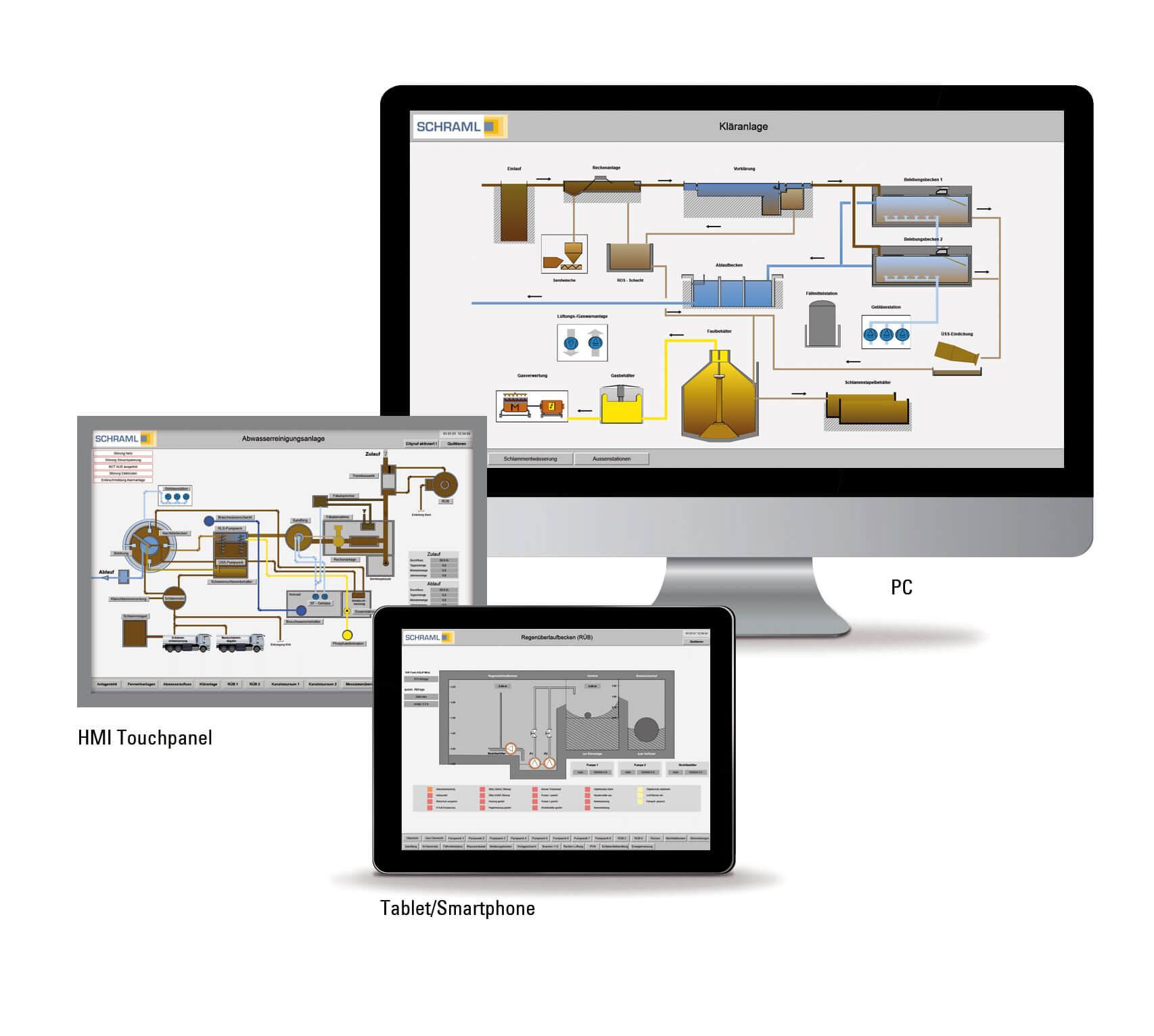 SCHRAML Prozessleitsystem auf PC HMI Touchpanel und Tablet Smartphone