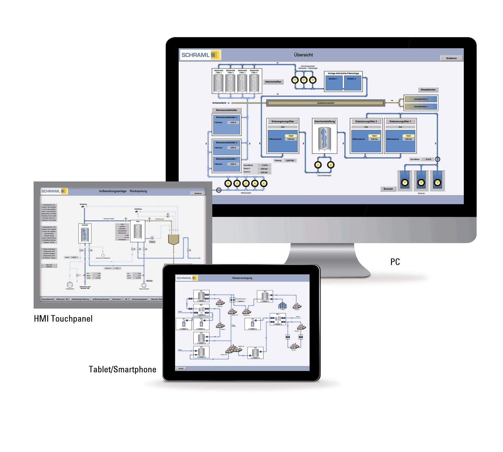 SCHRAML Prozessleitsystem auf PC HMI Touchpanel Tablet und Smartphone