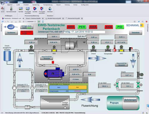EWID-Prozessbild