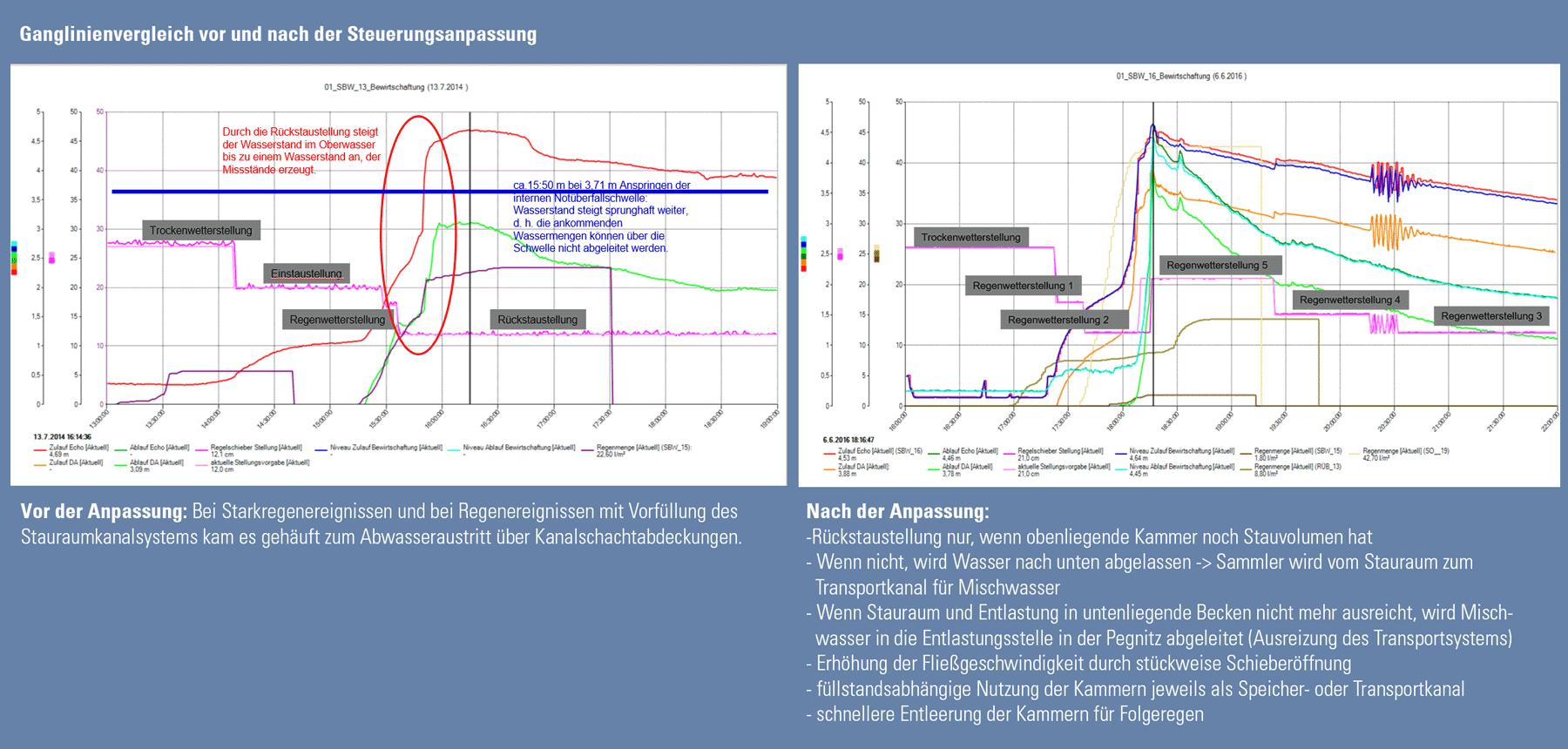 Ganglinienvergleich vor und nach Optimierung